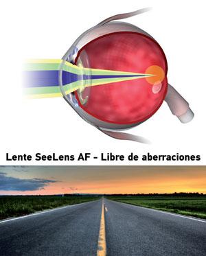 SeeLens sin aberraciones